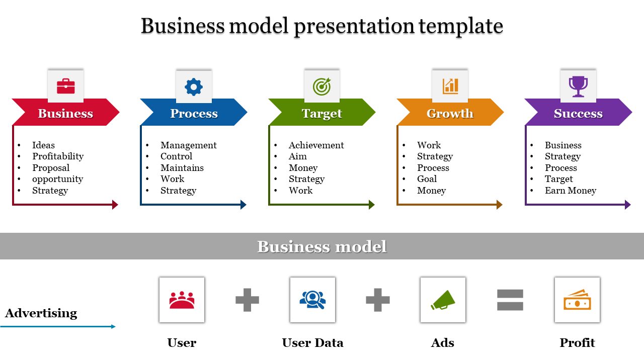 Executive business model presentation template PPT