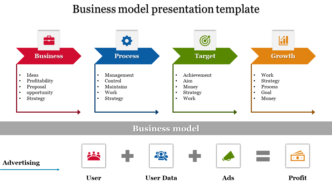 Executive business model presentation template