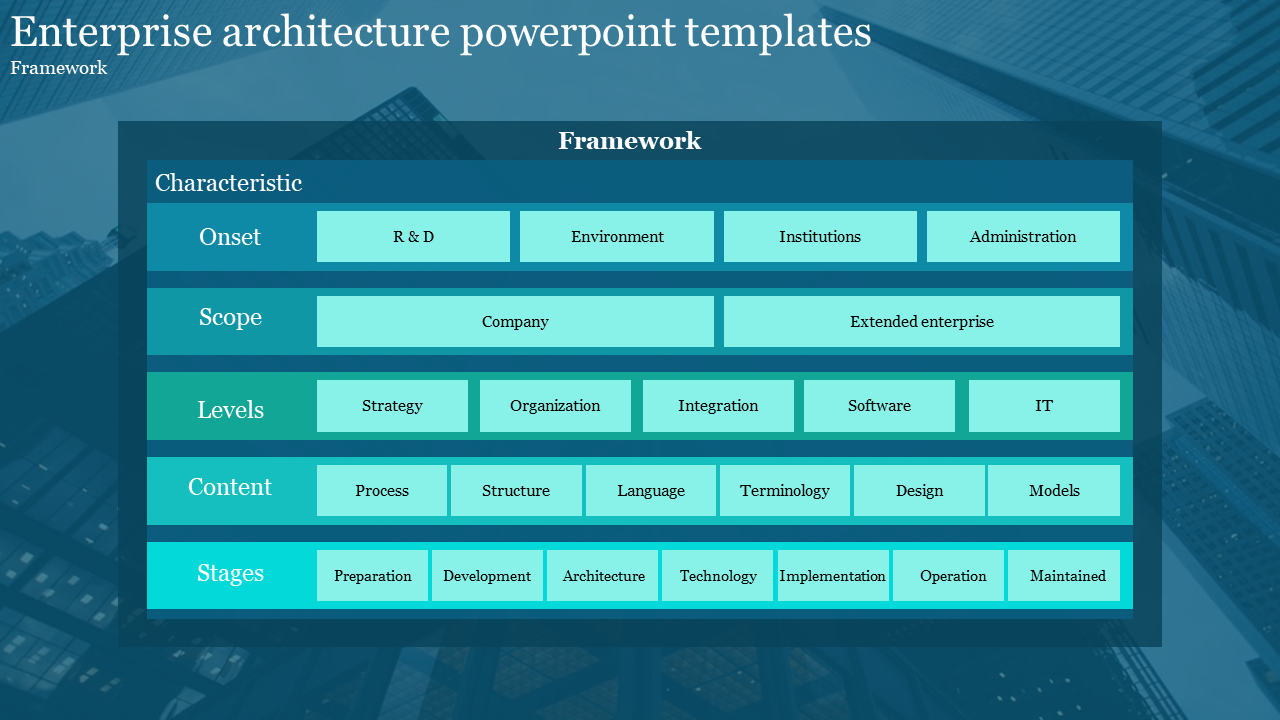 A Five Noded Enterprise Architecture Powerpoint Templates Slideegg