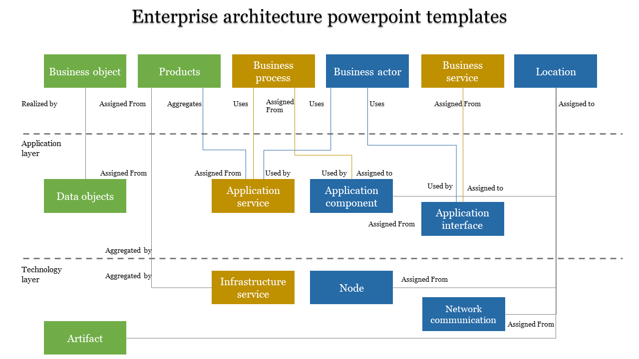 A fourteen noded Enterprise architecture powerpoint templates