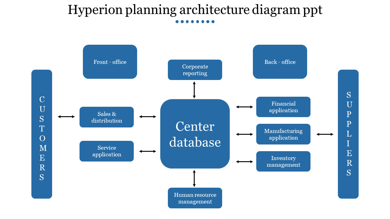 A fifteen noded Hyperion planning architecture diagram PPT