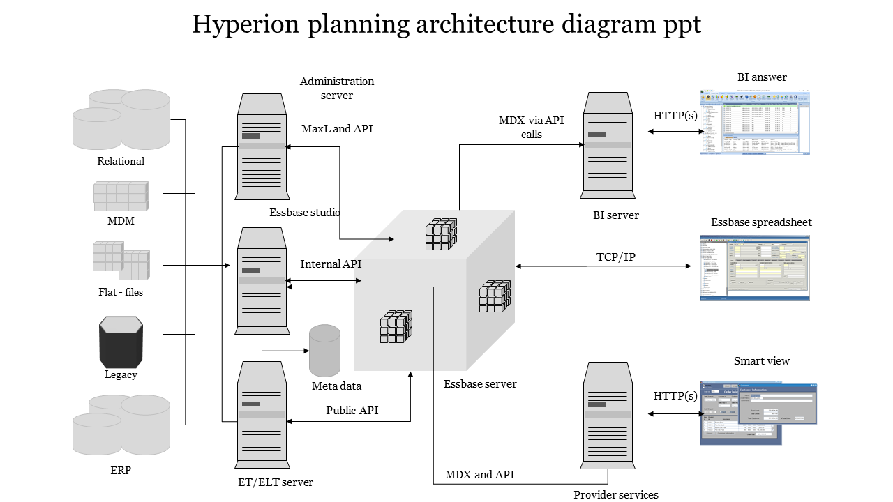 A sixteen noded Hyperion planning architecture diagram PPT