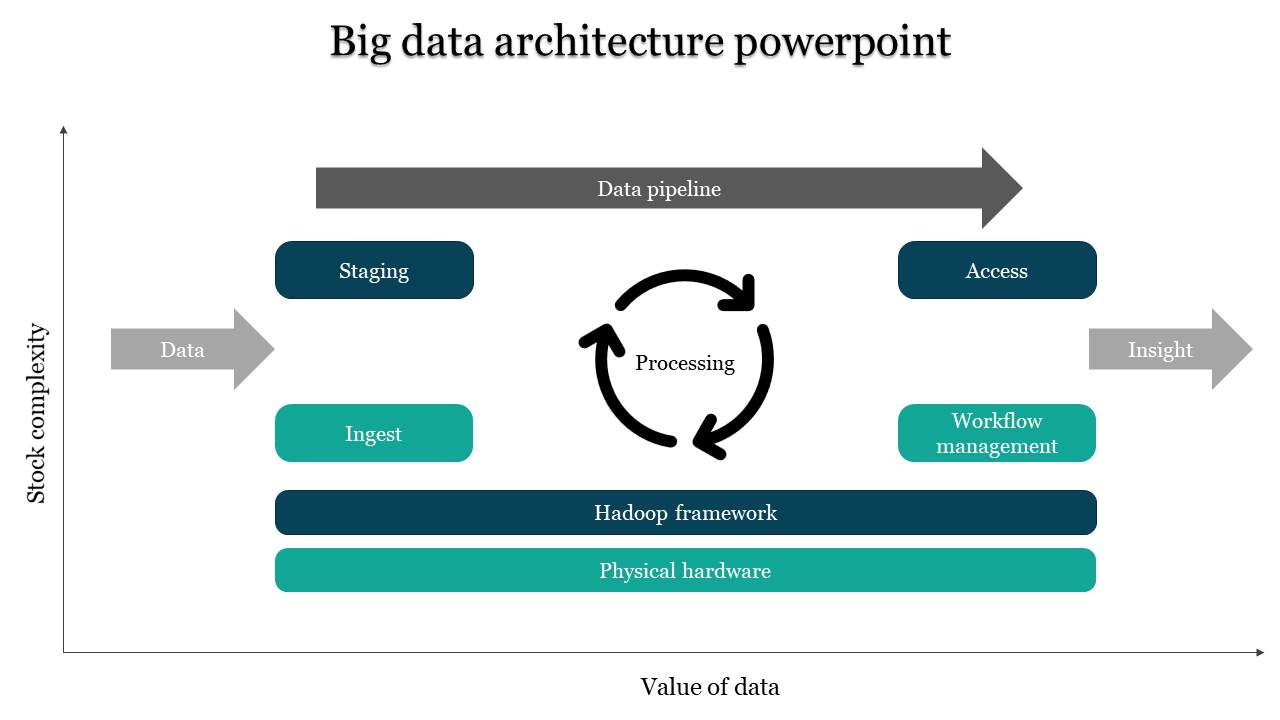 Company big data architecture powerpoint
