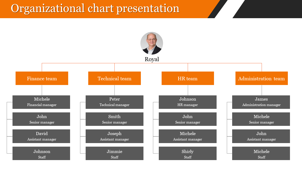 organization chart presentation for company