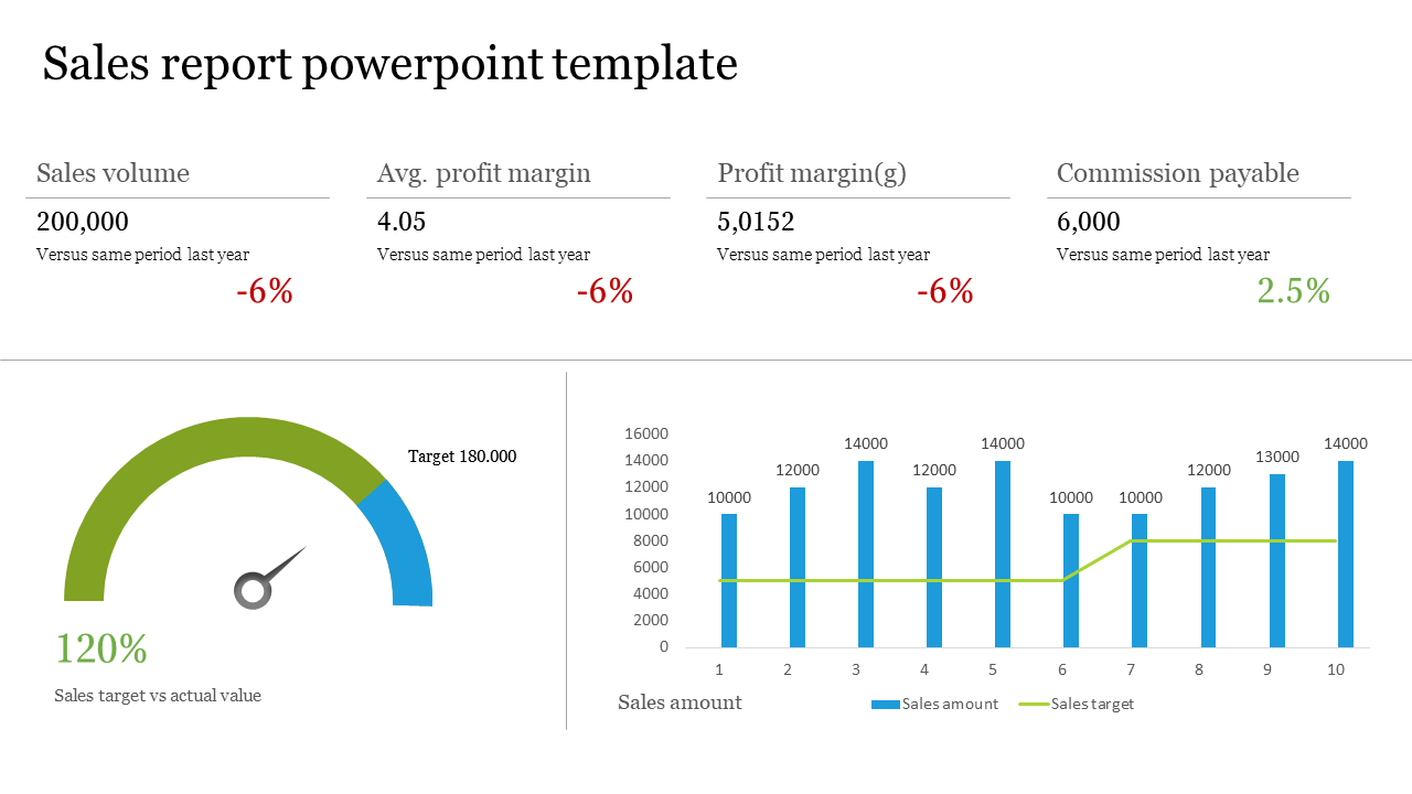 Sales Report Powerpoint Template With Charts Slideegg