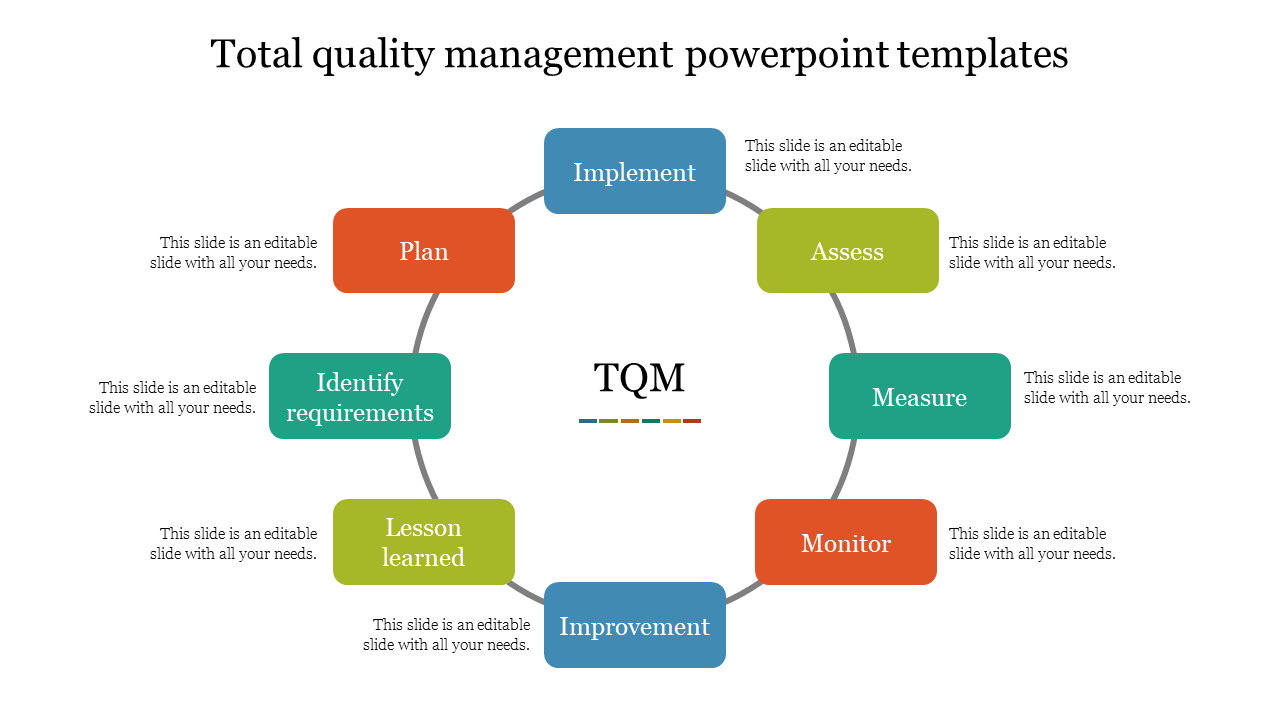 Process Of Total Quality Management Powerpoint Templates Slideegg