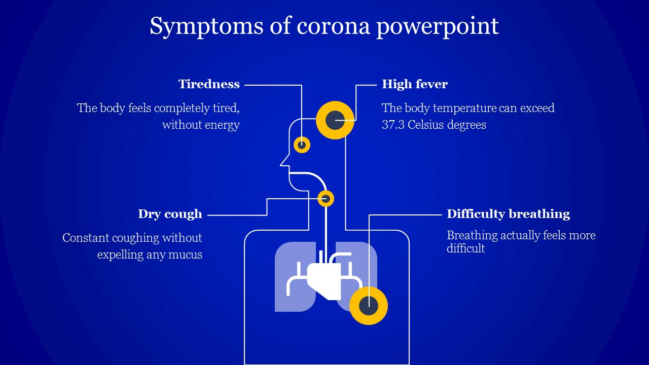 Symptoms Of Corona Powerpoint Slide