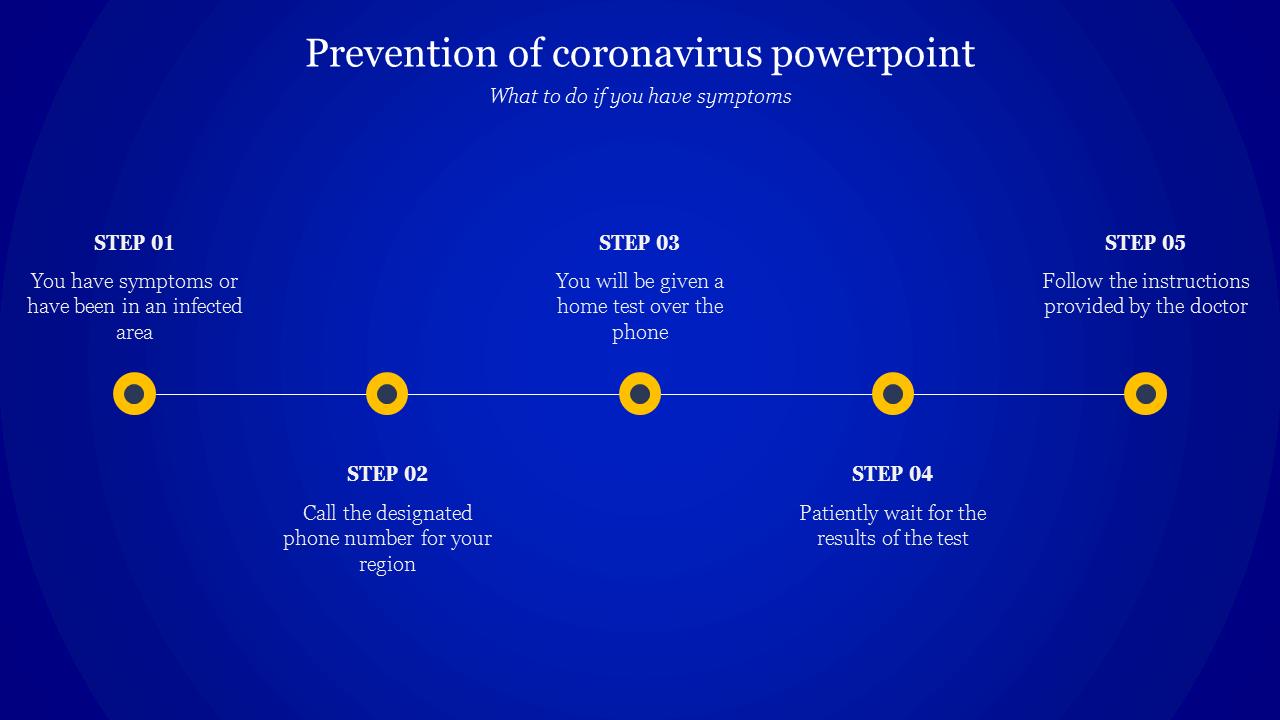 Prevention Of Coronavirus Powerpoint Template